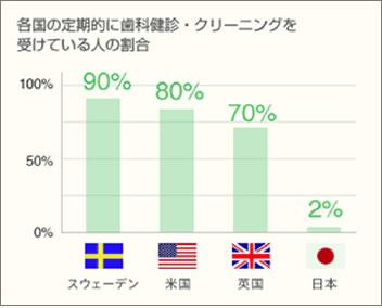 各国の定期健診・クリーニングを受けている人の割合